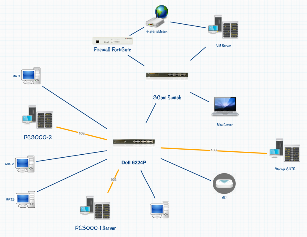 高成功資料救援(二) 10G網路架構