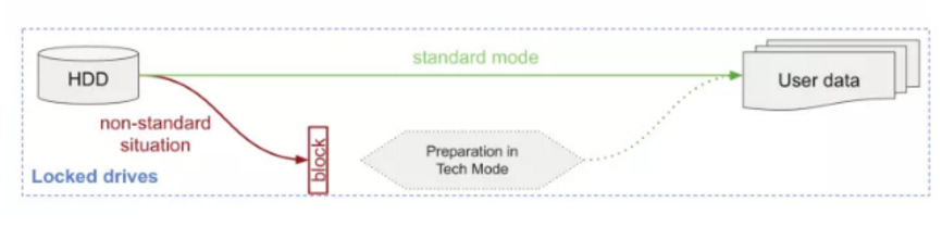從Seagate COM port lock談TTL終端通訊口響應式保護機制