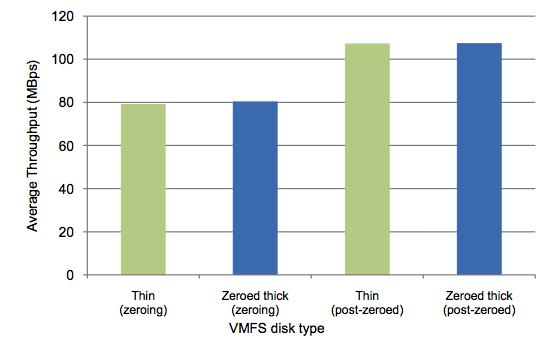 VMWare thin provisioning 與thick 虛擬磁碟格式比較