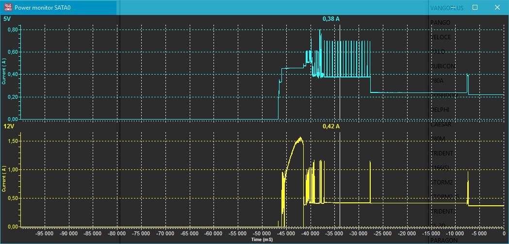 使用電流與時間軸分析硬碟硬體損壞部位