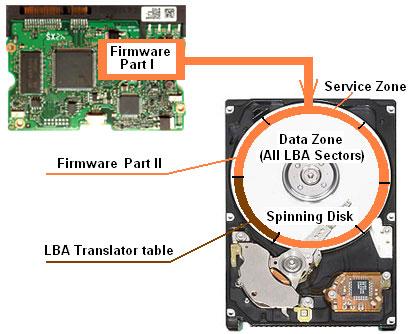 硬碟韌體架構(一) 缺陷表與編譯器