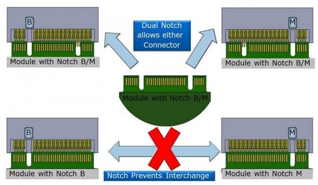 NGFF 改成 2010~2012 Air ,Retina SSD
