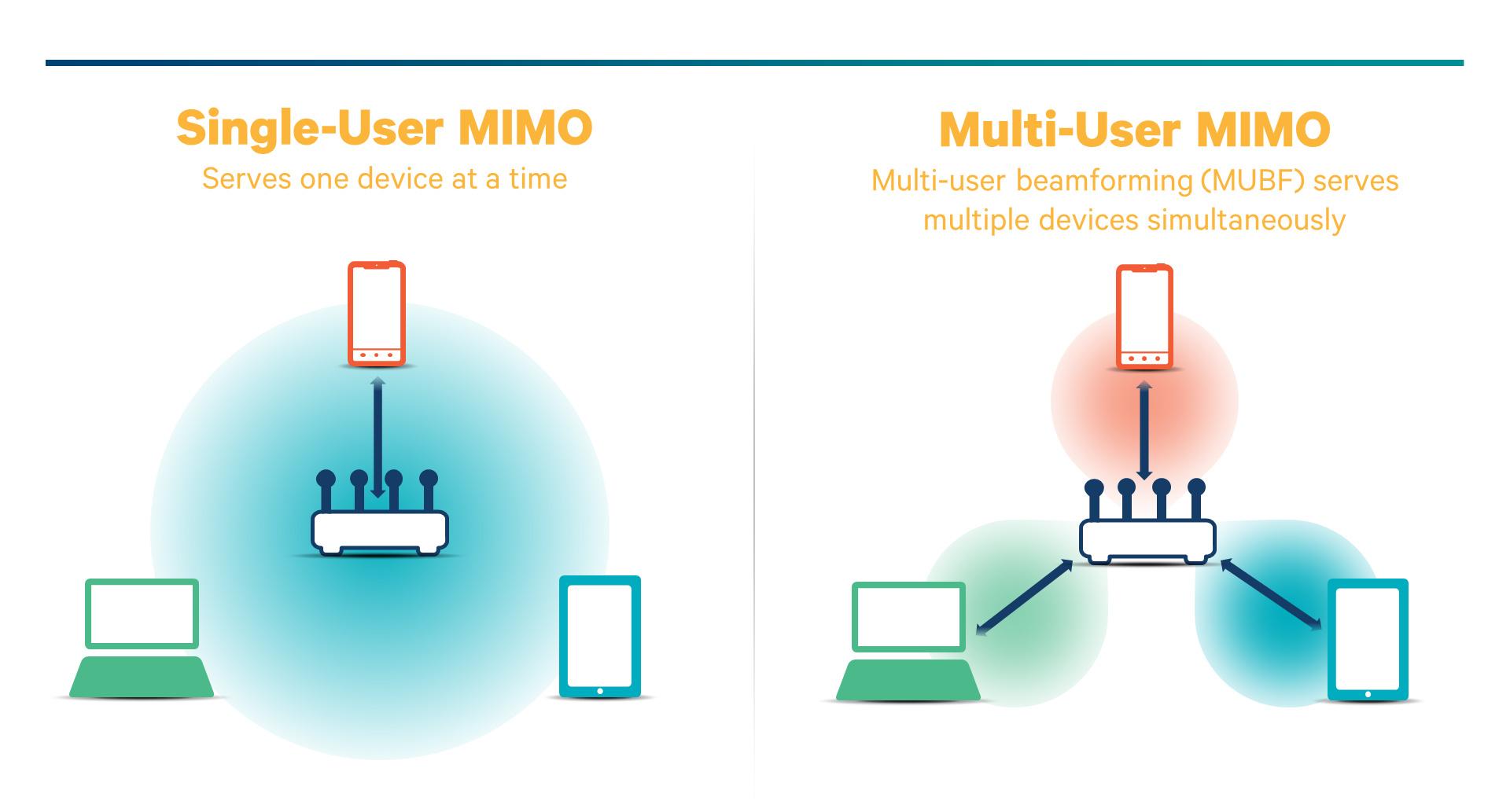 MU-MIMO的真實應用狀況
