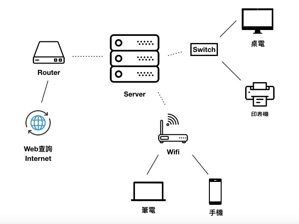 高成功資料救援(一) 客戶聯絡系統