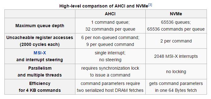 如何獲得對具有AMI UEFI BIOS的所有系統的全面NVMe支持