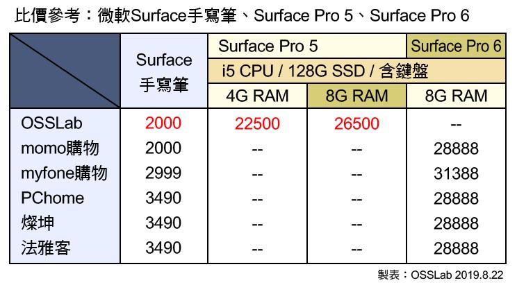 190822-sp5-比價